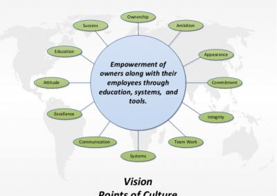 Vision Circle v92513