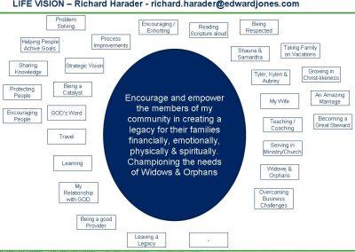 Richard - Passion Circle