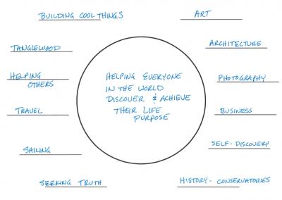 's Life Vision Circle-1